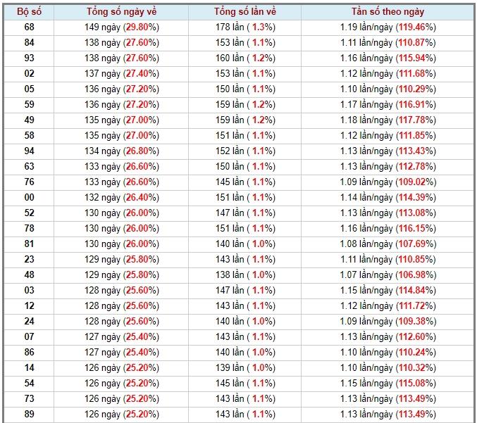 soi cầu xsmb 15-5-2020, dự đoán xsmb 15-05-2020, soi cầu xsmb 15/5/2020, soi cau xsmb, soi cầu xsmb, soi cầu miền bắc, dự đoán xsmb, soi cầu mb, soi cầu bạch thủ miền bắc, dự đoán kết quả xổ số miền bắc