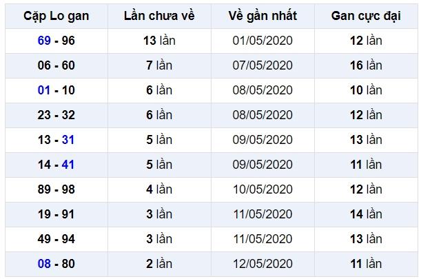 soi cầu xsmb 16-5-2020, dự đoán xsmb 16-05-2020, soi cầu xsmb 16/5/2020, soi cau xsmb, soi cầu xsmb, soi cầu miền bắc, dự đoán xsmb, soi cầu mb, soi cầu bạch thủ miền bắc, dự đoán kết quả xổ số miền bắc
