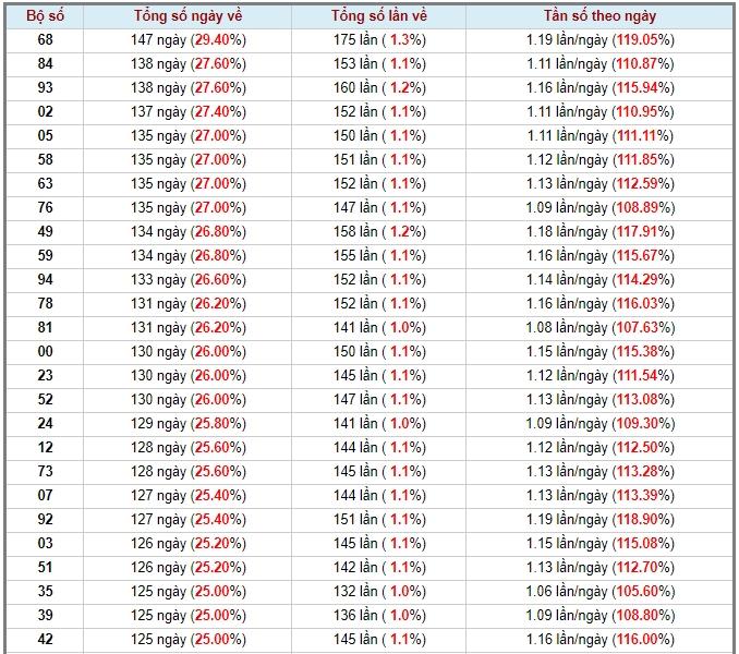 soi cầu xsmb 23-5-2020, dự đoán xsmb 23-05-2020, soi cầu xsmb 23/5/2020, soi cau xsmb, soi cầu xsmb, soi cầu miền bắc, dự đoán xsmb, soi cầu mb, soi cầu bạch thủ miền bắc, dự đoán kết quả xổ số miền bắc