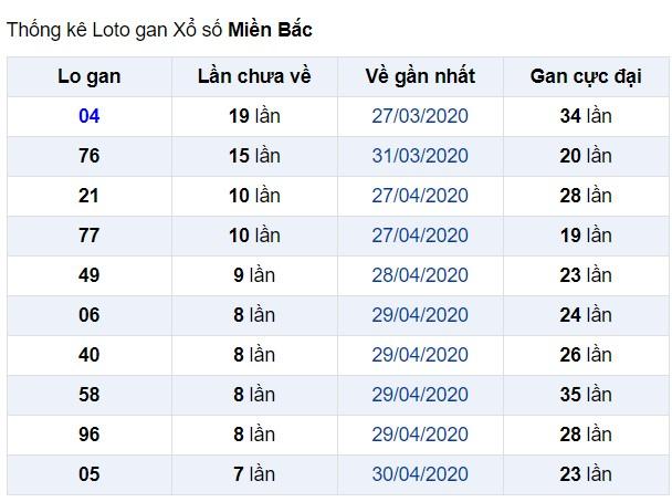 soi cầu xsmb 9-5-2020, dự đoán xsmb 09-05-2020, soi cầu xsmb 9/5/2020, soi cau xsmb, soi cầu xsmb, soi cầu miền bắc, dự đoán xsmb, soi cầu mb, soi cầu bạch thủ miền bắc, dự đoán kết quả xổ số miền bắc