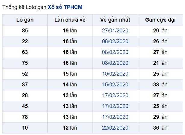 soi cầu XSMN 11-5-2020, dự đoán XSMN 11-05-2020, dự đoán kết quả xổ số miền Nam 11/5/2020, soi cầu miền Nam, soi cầu XSMN, dự đoán XSMN, dự đoán xổ số miền Nam soi cầu mb, soi cầu bạch thủ miền bắc, dự đoán kết quả xổ số miền bắc