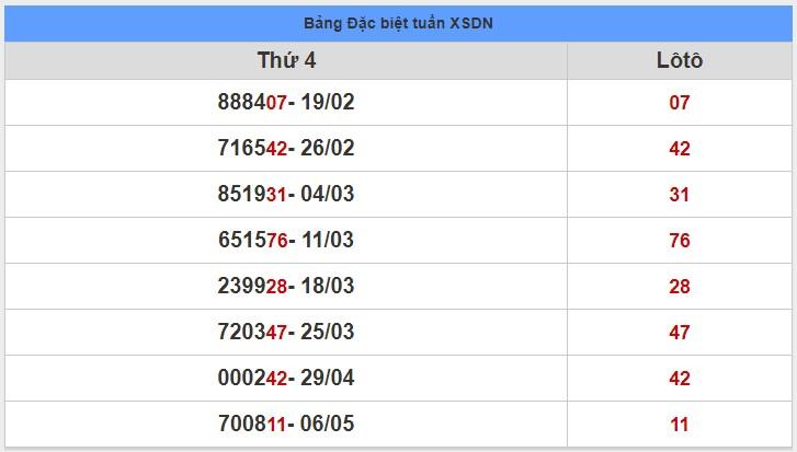 soi cầu XSMN 13-5-2020, dự đoán XSMN 13-05-2020, dự đoán kết quả xổ số miền Nam 13/5/2020, soi cầu miền Nam, soi cầu XSMN, dự đoán XSMN, dự đoán xổ số miền Nam soi cầu mb, soi cầu bạch thủ miền bắc, dự đoán kết quả xổ số miền bắc