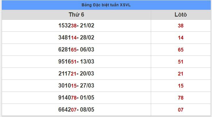 soi cầu XSMN 15-5-2020, dự đoán XSMN 15-05-2020, dự đoán kết quả xổ số miền Nam 15/5/2020, soi cầu miền Nam, soi cầu XSMN, dự đoán XSMN, dự đoán xổ số miền Nam