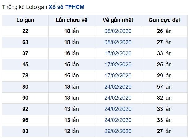 soi cầu XSMN 18-5-2020, dự đoán XSMN 18-05-2020, dự đoán kết quả xổ số miền Nam 18/5/2020, soi cầu miền Nam, soi cầu XSMN, dự đoán XSMN, dự đoán xổ số miền Nam soi cầu mb, soi cầu bạch thủ miền bắc, dự đoán kết quả xổ số miền bắc