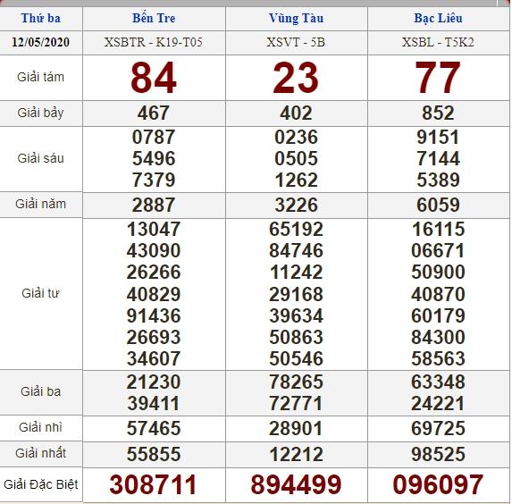 Soi cầu 19/5/2020, dự đoán kết quả xổ số 19-05-2020, soi cầu 3 miền, dự đoán kết quả xổ số, dự đoán kqxs, soi cầu lô đề, soi cầu hôm nay, soi cầu bạch thủ, soi cầu ngày mai, dự đoán 3 miền