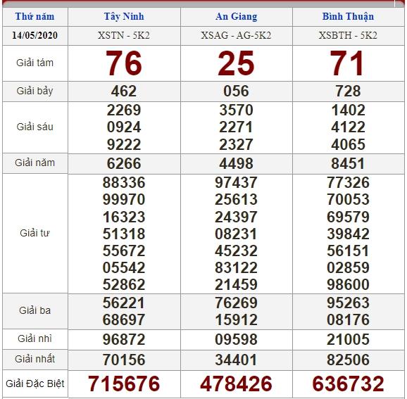 Soi cầu 21/5/2020, dự đoán kết quả xổ số 21-05-2020, soi cầu 3 miền, dự đoán kết quả xổ số, dự đoán kqxs, soi cầu lô đề, soi cầu hôm nay, soi cầu bạch thủ, soi cầu ngày mai, dự đoán 3 miền