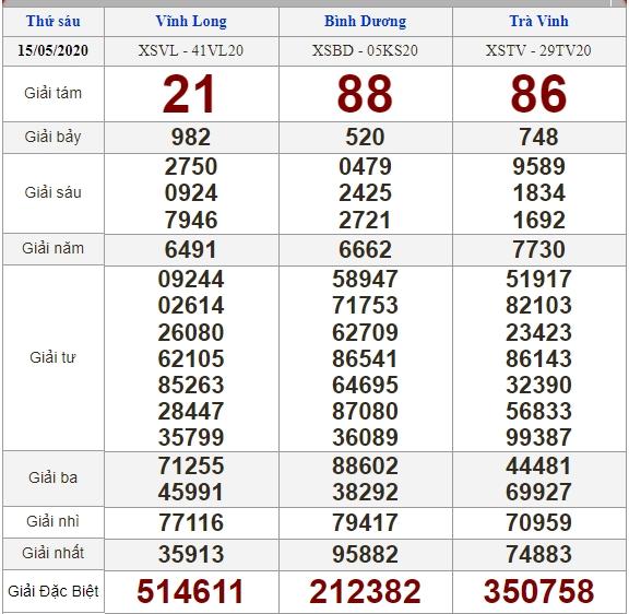 soi cầu XSMN 22-5-2020, dự đoán XSMN 22-05-2020, dự đoán kết quả xổ số miền Nam 22/5/2020, soi cầu miền Nam, soi cầu XSMN, dự đoán XSMN, dự đoán xổ số miền Nam
