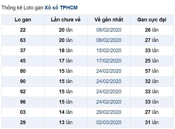 soi cầu XSMN 23-5-2020, dự đoán XSMN 23-05-2020, dự đoán kết quả xổ số miền Nam 23/5/2020, soi cầu miền Nam, soi cầu XSMN, dự đoán XSMN, dự đoán xổ số miền Nam soi cầu mb, soi cầu bạch thủ miền bắc, dự đoán kết quả xổ số miền bắc