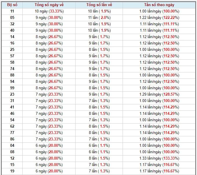 soi cầu XSMN 4-5-2020, dự đoán XSMN 04-05-2020, dự đoán kết quả xổ số miền Nam 4/5/2020, soi cầu miền Nam, soi cầu XSMN, dự đoán XSMN, dự đoán xổ số miền Nam soi cầu mb, soi cầu bạch thủ miền bắc, dự đoán kết quả xổ số miền bắc