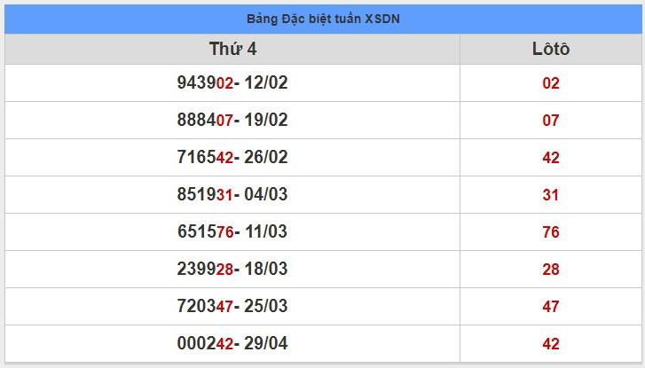 soi cầu XSMN 6-5-2020, dự đoán XSMN 06-05-2020, dự đoán kết quả xổ số miền Nam 6/5/2020, soi cầu miền Nam, soi cầu XSMN, dự đoán XSMN, dự đoán xổ số miền Nam soi cầu mb, soi cầu bạch thủ miền bắc, dự đoán kết quả xổ số miền bắc