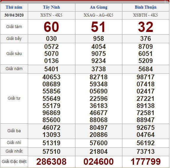 Soi cầu 7/5/2020, dự đoán kết quả xổ số 07-05-2020, soi cầu 3 miền, dự đoán kết quả xổ số, dự đoán kqxs, soi cầu lô đề, soi cầu hôm nay, soi cầu bạch thủ, soi cầu ngày mai, dự đoán 3 miền