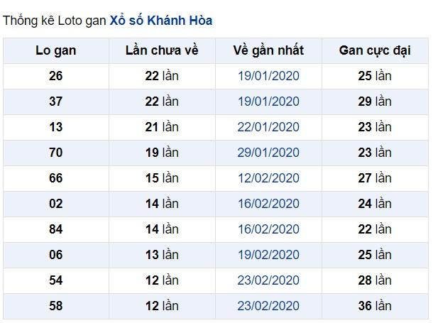 soi cầu XSMT 10-5-2020, dự đoán XSMT 10-05-2020, dự đoán kết quả xổ số miền Trung 10/5/2020, soi cầu miền Trung, soi cầu XSMT, dự đoán XSMT, dự đoán xổ số miền Trungđoán XSMN, dự đoán xổ số miền Nam soi cầu mb, soi cầu bạch thủ miền bắc, dự đoán kết quả xổ số miền bắc