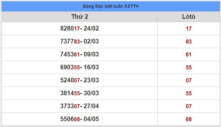 soi cầu XSMT 11-5-2020, dự đoán XSMT 11-05-2020, dự đoán kết quả xổ số miền Trung 11/5/2020, soi cầu miền Trung, soi cầu XSMT, dự đoán XSMT, dự đoán xổ số miền Trung