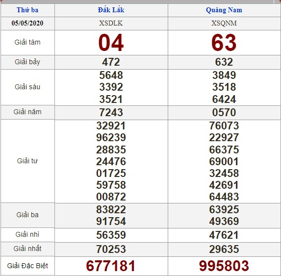 Soi cầu 12/5/2020, dự đoán kết quả xổ số 12-05-2020, soi cầu 3 miền, dự đoán kết quả xổ số, dự đoán kqxs, soi cầu lô đề, soi cầu hôm nay, soi cầu bạch thủ, soi cầu ngày mai, dự đoán 3 miền