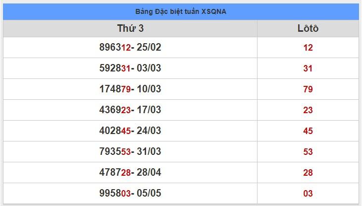 soi cầu XSMT 12-5-2020, dự đoán XSMT 12-05-2020, dự đoán kết quả xổ số miền Trung 12/5/2020, soi cầu miền Trung, soi cầu XSMT, dự đoán XSMT, dự đoán xổ số miền Trung