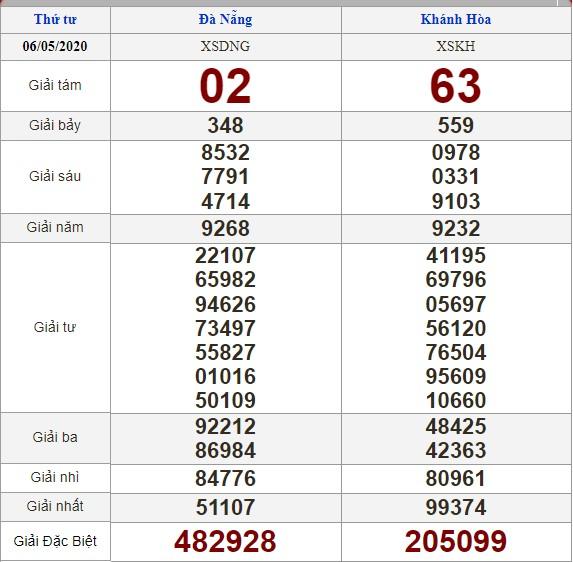Soi cầu 13/5/2020, dự đoán kết quả xổ số 13-05-2020, soi cầu 3 miền, dự đoán kết quả xổ số, dự đoán kqxs, soi cầu lô đề, soi cầu hôm nay, soi cầu bạch thủ, soi cầu ngày mai, dự đoán 3 miền