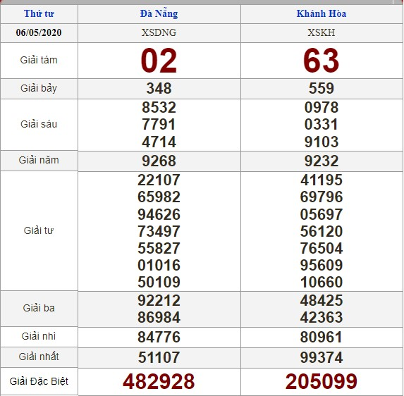 soi cầu XSMT 13-5-2020, dự đoán XSMT 13-05-2020, dự đoán kết quả xổ số miền Trung 13/5/2020, soi cầu miền Trung, soi cầu XSMT, dự đoán XSMT, dự đoán xổ số miền Trung