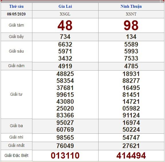 soi cầu XSMT 15-5-2020, dự đoán XSMT 15-05-2020, dự đoán kết quả xổ số miền Trung 15/5/2020, soi cầu miền Trung, soi cầu XSMT, dự đoán XSMT, dự đoán xổ số miền Trung