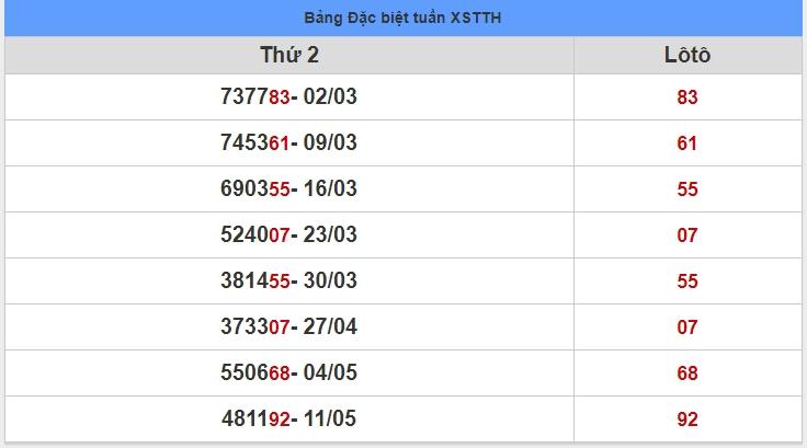 soi cầu XSMT 18-5-2020, dự đoán XSMT 18-05-2020, dự đoán kết quả xổ số miền Trung 18/5/2020, soi cầu miền Trung, soi cầu XSMT, dự đoán XSMT, dự đoán xổ số miền Trung