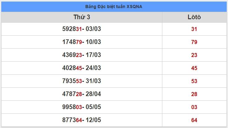 soi cầu XSMT 19-5-2020, dự đoán XSMT 19-05-2020, dự đoán kết quả xổ số miền Trung 19/5/2020, soi cầu miền Trung, soi cầu XSMT, dự đoán XSMT, dự đoán xổ số miền Trung