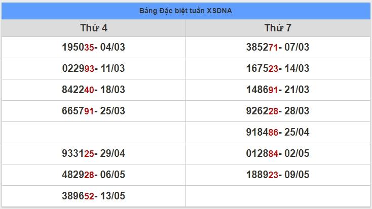 soi cầu XSMT 20-5-2020, dự đoán XSMT 20-05-2020, dự đoán kết quả xổ số miền Trung 20/5/2020, soi cầu miền Trung, soi cầu XSMT, dự đoán XSMT, dự đoán xổ số miền Trung