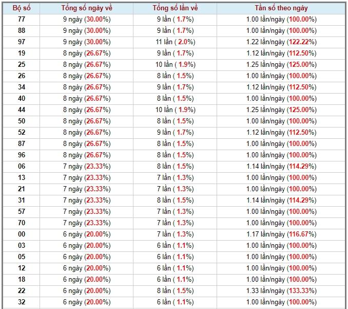 soi cầu XSMT 21-5-2020, dự đoán XSMT 21-05-2020, dự đoán kết quả xổ số miền Trung 21/5/2020, soi cầu miền Trung, soi cầu XSMT, dự đoán XSMT, dự đoán xổ số miền Trung