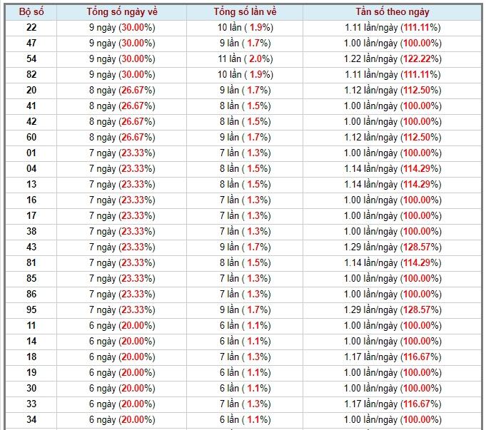 soi cầu XSMT 22-5-2020, dự đoán XSMT 22-05-2020, dự đoán kết quả xổ số miền Trung 22/5/2020, soi cầu miền Trung, soi cầu XSMT, dự đoán XSMT, dự đoán xổ số miền Trung