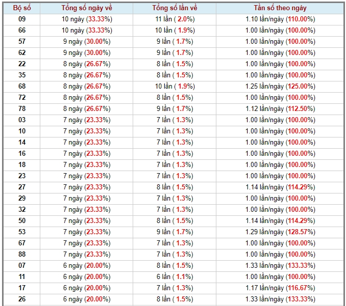 soi cầu XSMT 23-5-2020, dự đoán XSMT 23-05-2020, dự đoán kết quả xổ số miền Trung 23/5/2020, soi cầu miền Trung, soi cầu XSMT, dự đoán XSMT, dự đoán xổ số miền Trung