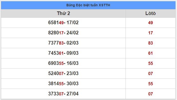 soi cầu XSMT 4-5-2020, dự đoán XSMT 04-05-2020, dự đoán kết quả xổ số miền Trung 4/5/2020, soi cầu miền Trung, soi cầu XSMT, dự đoán XSMT, dự đoán xổ số miền Trung