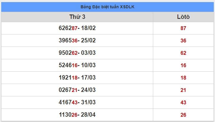 soi cầu XSMT 5-5-2020, dự đoán XSMT 05-05-2020, dự đoán kết quả xổ số miền Trung 5/5/2020, soi cầu miền Trung, soi cầu XSMT, dự đoán XSMT, dự đoán xổ số miền Trung