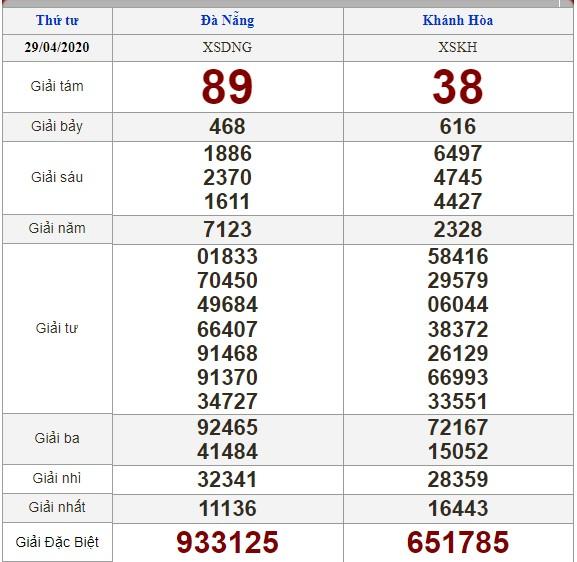 Soi cầu 6/5/2020, dự đoán kết quả xổ số 06-05-2020, soi cầu 3 miền, dự đoán kết quả xổ số, dự đoán kqxs, soi cầu lô đề, soi cầu hôm nay, soi cầu bạch thủ, soi cầu ngày mai, dự đoán 3 miền