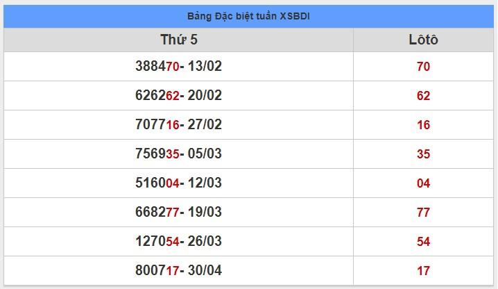 soi cầu XSMT 7-5-2020, dự đoán XSMT 07-05-2020, dự đoán kết quả xổ số miền Trung 7/5/2020, soi cầu miền Trung, soi cầu XSMT, dự đoán XSMT, dự đoán xổ số miền Trung