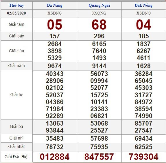 Soi cầu 9/5/2020, dự đoán kết quả xổ số 09-05-2020, soi cầu 3 miền, dự đoán kết quả xổ số, dự đoán kqxs, soi cầu lô đề, soi cầu hôm nay, soi cầu bạch thủ, soi cầu ngày mai, dự đoán 3 miền