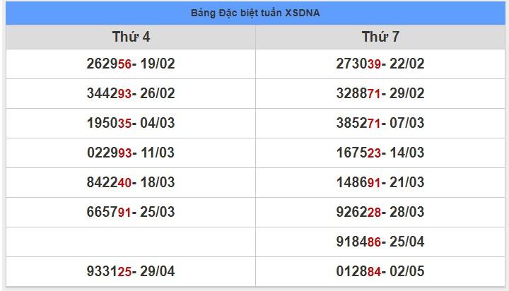 soi cầu XSMT 9-5-2020, dự đoán XSMT 09-05-2020, dự đoán kết quả xổ số miền Trung 9/5/2020, soi cầu miền Trung, soi cầu XSMT, dự đoán XSMT, dự đoán xổ số miền Trung
