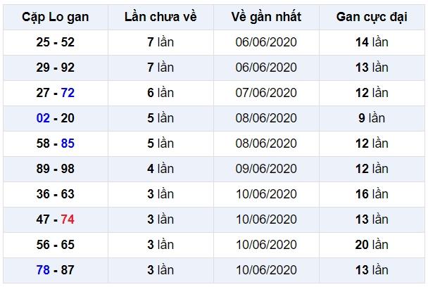 soi cầu xsmb 15-6-2020, dự đoán xsmb 15-06-2020, soi cầu xsmb 15/6/2020, soi cau xsmb, soi cầu xsmb, soi cầu miền bắc, dự đoán xsmb, soi cầu mb, soi cầu bạch thủ miền bắc, dự đoán kết quả xổ số miền bắc
