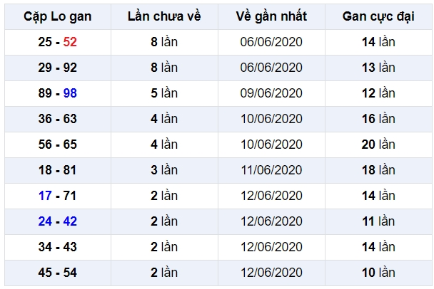 soi cầu xsmb 16-6-2020, dự đoán xsmb 16-06-2020, soi cầu xsmb 16/6/2020, soi cau xsmb, soi cầu xsmb, soi cầu miền bắc, dự đoán xsmb, soi cầu mb, soi cầu bạch thủ miền bắc, dự đoán kết quả xổ số miền bắc