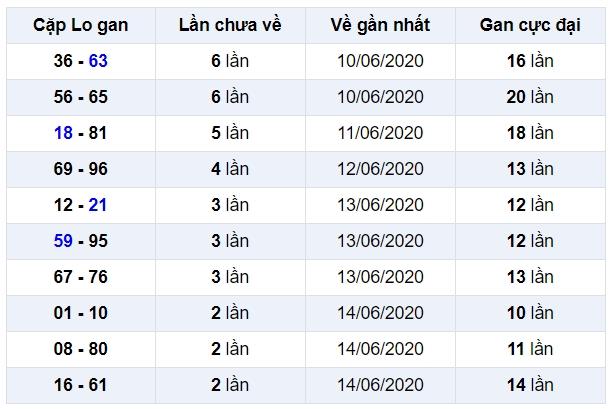 soi cầu xsmb 18-6-2020, dự đoán xsmb 18-06-2020, soi cầu xsmb 18/6/2020, soi cau xsmb, soi cầu xsmb, soi cầu miền bắc, dự đoán xsmb, soi cầu mb, soi cầu bạch thủ miền bắc, dự đoán kết quả xổ số miền bắc