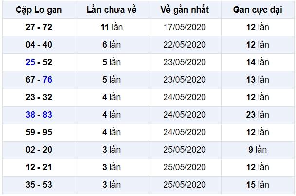 soi cầu xsmb 30-5-2020, dự đoán xsmb 30-05-2020, soi cầu xsmb 30/5/2020, soi cau xsmb, soi cầu xsmb, soi cầu miền bắc, dự đoán xsmb, soi cầu mb, soi cầu bạch thủ miền bắc, dự đoán kết quả xổ số miền bắc