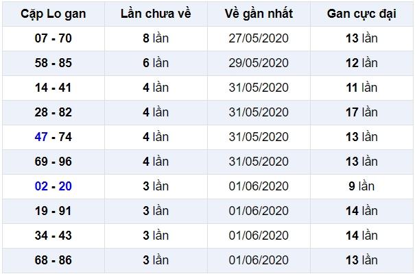 soi cầu xsmb 6-6-2020, dự đoán xsmb 06-06-2020, soi cầu xsmb 6/6/2020, soi cau xsmb, soi cầu xsmb, soi cầu miền bắc, dự đoán xsmb, soi cầu mb, soi cầu bạch thủ miền bắc, dự đoán kết quả xổ số miền bắc
