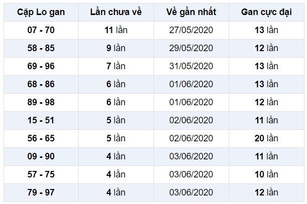 soi cầu xsmb 8-6-2020, dự đoán xsmb 08-06-2020, soi cầu xsmb 8/6/2020, soi cau xsmb, soi cầu xsmb, soi cầu miền bắc, dự đoán xsmb, soi cầu mb, soi cầu bạch thủ miền bắc, dự đoán kết quả xổ số miền bắc