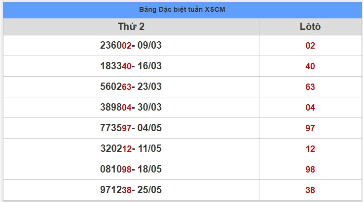 soi cầu XSMN 1-6-2020, dự đoán XSMN 01-06-2020, dự đoán kết quả xổ số miền Nam 1/6/2020, soi cầu miền Nam, soi cầu XSMN, dự đoán XSMN, dự đoán xổ số miền Nam soi cầu mb, soi cầu bạch thủ miền bắc, dự đoán kết quả xổ số miền bắc