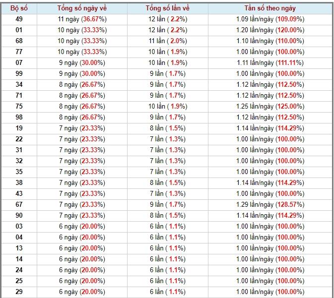 soi cầu XSMN 11-6-2020, dự đoán XSMN 11-06-2020, dự đoán kết quả xổ số miền Nam 11/6/2020, soi cầu miền Nam, soi cầu XSMN, dự đoán XSMN, dự đoán xổ số miền Nam