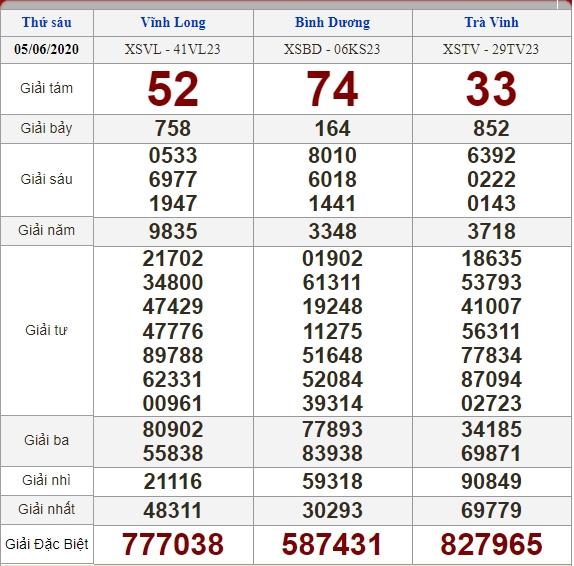 soi cầu XSMN 12-6-2020, dự đoán XSMN 12-06-2020, dự đoán kết quả xổ số miền Nam 12/6/2020, soi cầu miền Nam, soi cầu XSMN, dự đoán XSMN, dự đoán xổ số miền Nam