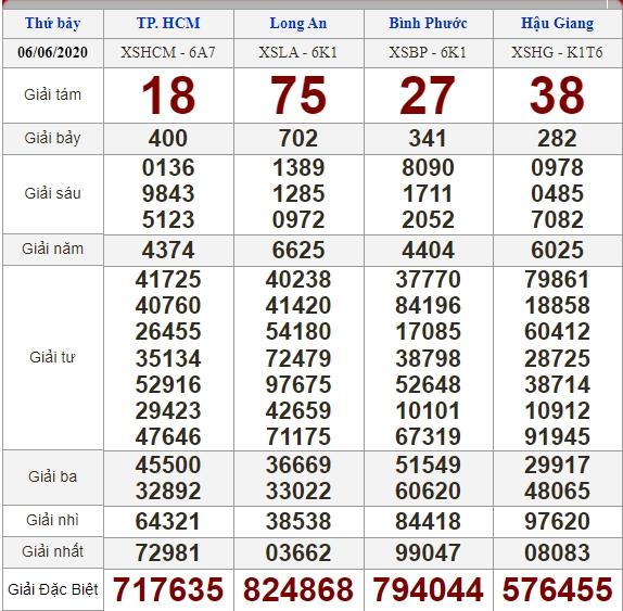 Soi cầu 13/6/2020, dự đoán kết quả xổ số 13-06-2020, soi cầu 3 miền, dự đoán kết quả xổ số, dự đoán kqxs, soi cầu lô đề, soi cầu hôm nay, soi cầu bạch thủ, soi cầu ngày mai, dự đoán 3 miền