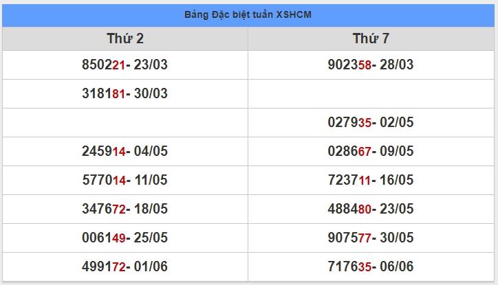 soi cầu XSMN 13-6-2020, dự đoán XSMN 13-06-2020, dự đoán kết quả xổ số miền Nam 13/6/2020, soi cầu miền Nam, soi cầu XSMN, dự đoán XSMN, dự đoán xổ số miền Nam soi cầu mb, soi cầu bạch thủ miền bắc, dự đoán kết quả xổ số miền bắc