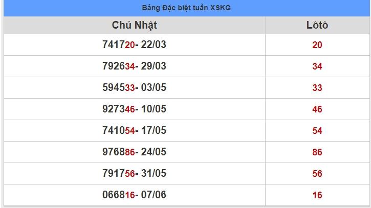 soi cầu XSMN 14-6-2020, dự đoán XSMN 14-06-2020, dự đoán kết quả xổ số miền Nam 14/6/2020, soi cầu miền Nam, soi cầu XSMN, dự đoán XSMN, dự đoán xổ số miền Nam soi cầu mb, soi cầu bạch thủ miền bắc, dự đoán kết quả xổ số miền bắc