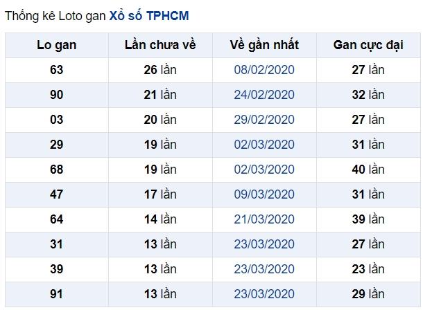 soi cầu XSMN 15-6-2020, dự đoán XSMN 15-06-2020, dự đoán kết quả xổ số miền Nam 15/6/2020, soi cầu miền Nam, soi cầu XSMN, dự đoán XSMN, dự đoán xổ số miền Nam soi cầu mb, soi cầu bạch thủ miền bắc, dự đoán kết quả xổ số miền bắc