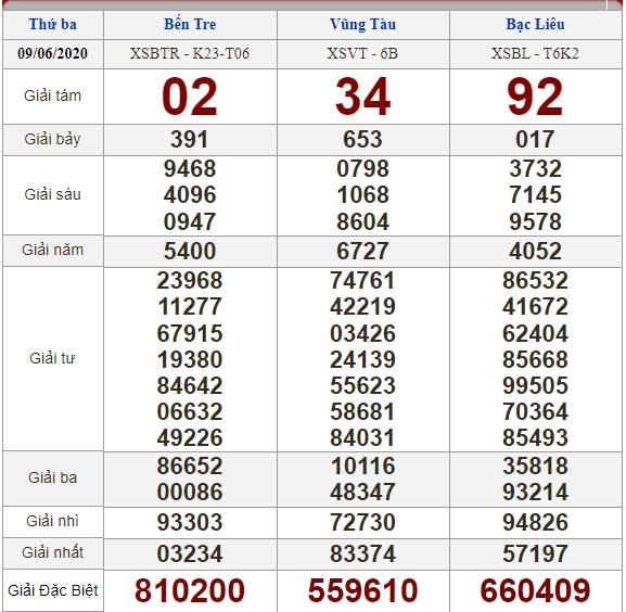 Soi cầu 16/6/2020, dự đoán kết quả xổ số 16-06-2020, soi cầu 3 miền, dự đoán kết quả xổ số, dự đoán kqxs, soi cầu lô đề, soi cầu hôm nay, soi cầu bạch thủ, soi cầu ngày mai, dự đoán 3 miền