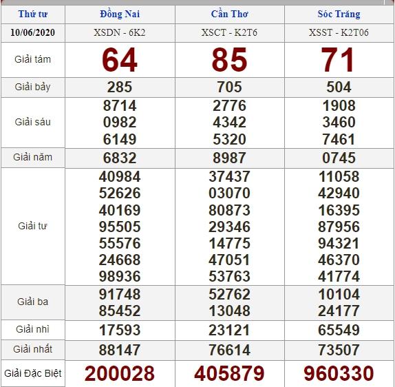 Soi cầu 17/6/2020, dự đoán kết quả xổ số 17-06-2020, soi cầu 3 miền, dự đoán kết quả xổ số, dự đoán kqxs, soi cầu lô đề, soi cầu hôm nay, soi cầu bạch thủ, soi cầu ngày mai, dự đoán 3 miền
