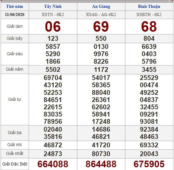 Soi cầu 18/6/2020, dự đoán kết quả xổ số 18-06-2020, soi cầu 3 miền, dự đoán kết quả xổ số, dự đoán kqxs, soi cầu lô đề, soi cầu hôm nay, soi cầu bạch thủ, soi cầu ngày mai, dự đoán 3 miền